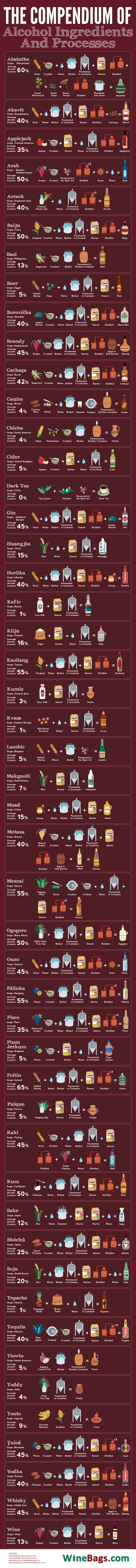The Compendium of Alcohol Ingredients and Processes - Winebags.com - Infographic